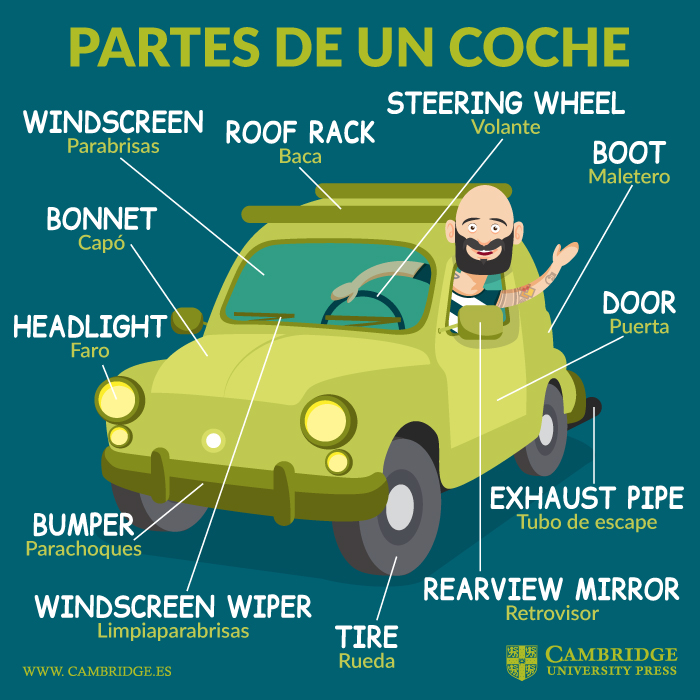 Partes De Un Coche En Inglés Blog Cambridge