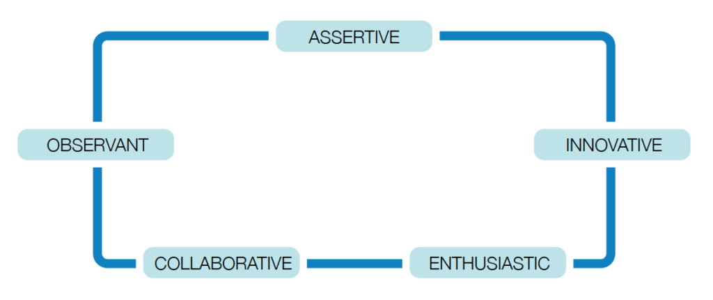 actitud profesor proyecto