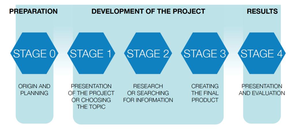 pasos desarrollo proyecto cambridge
